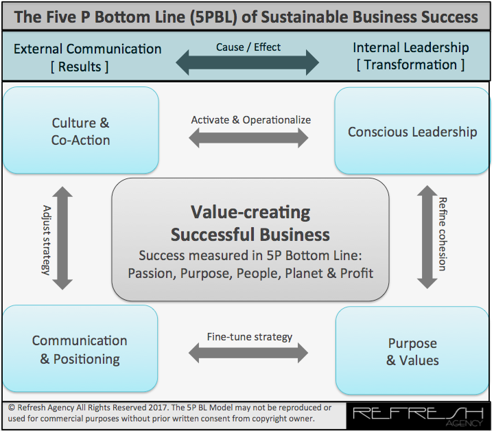 Refresh Agency & The Passion Institute 5PBL business model