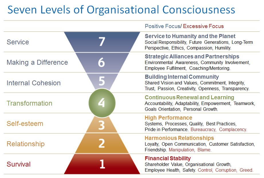 Seven_levels_of_organisational_consciousness